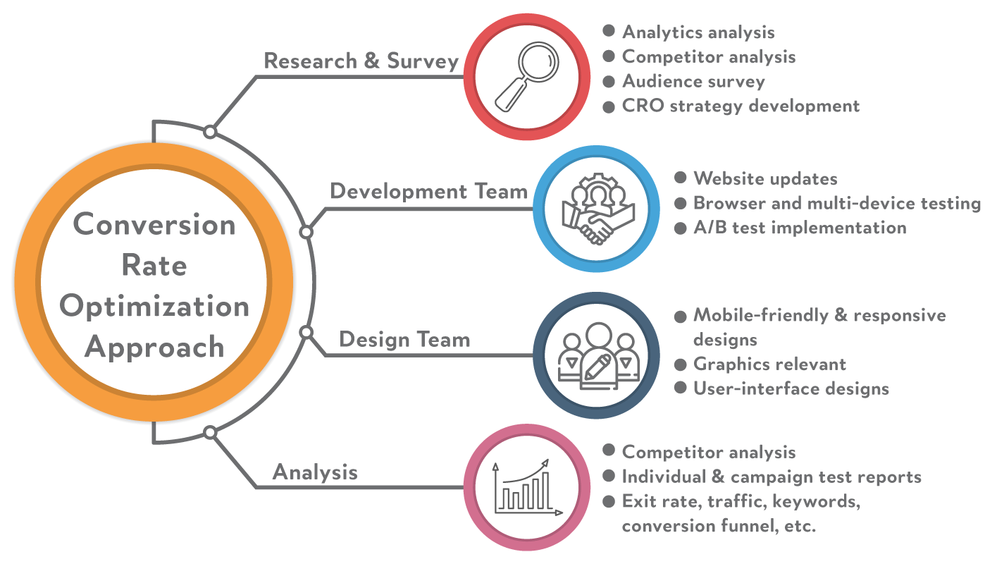 Conversion Rate Optimization Approach